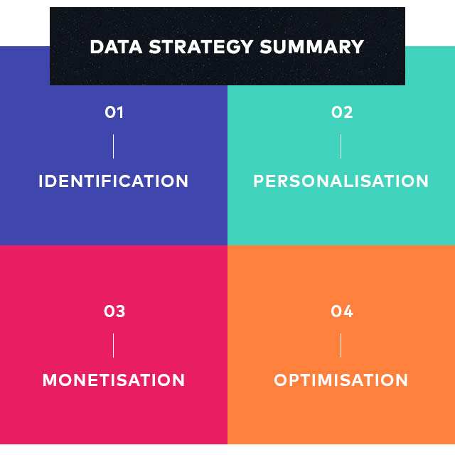 Data Strategy Summary