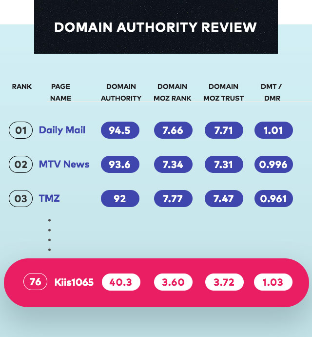 Domain Authority Review